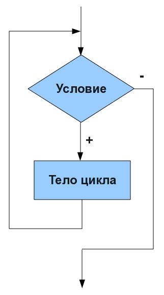 Циклы позволяют периодически