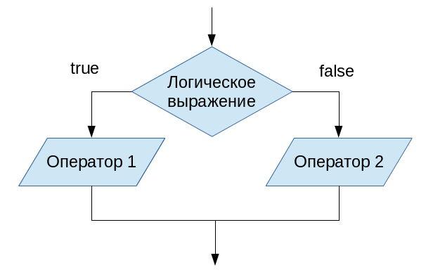 форму условного оператора