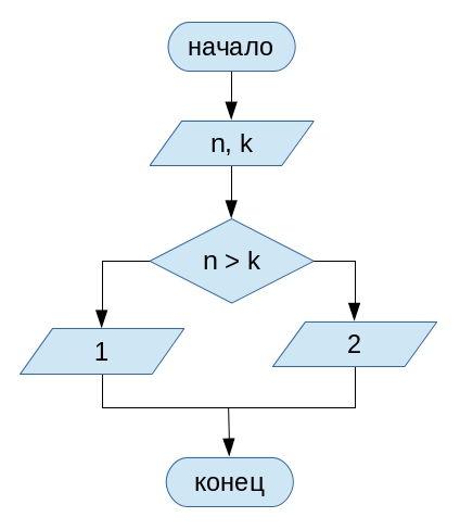 Блок-схема к программе Пример
