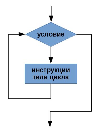 Блок-схема: 15